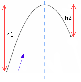 Box2D projected trajectory